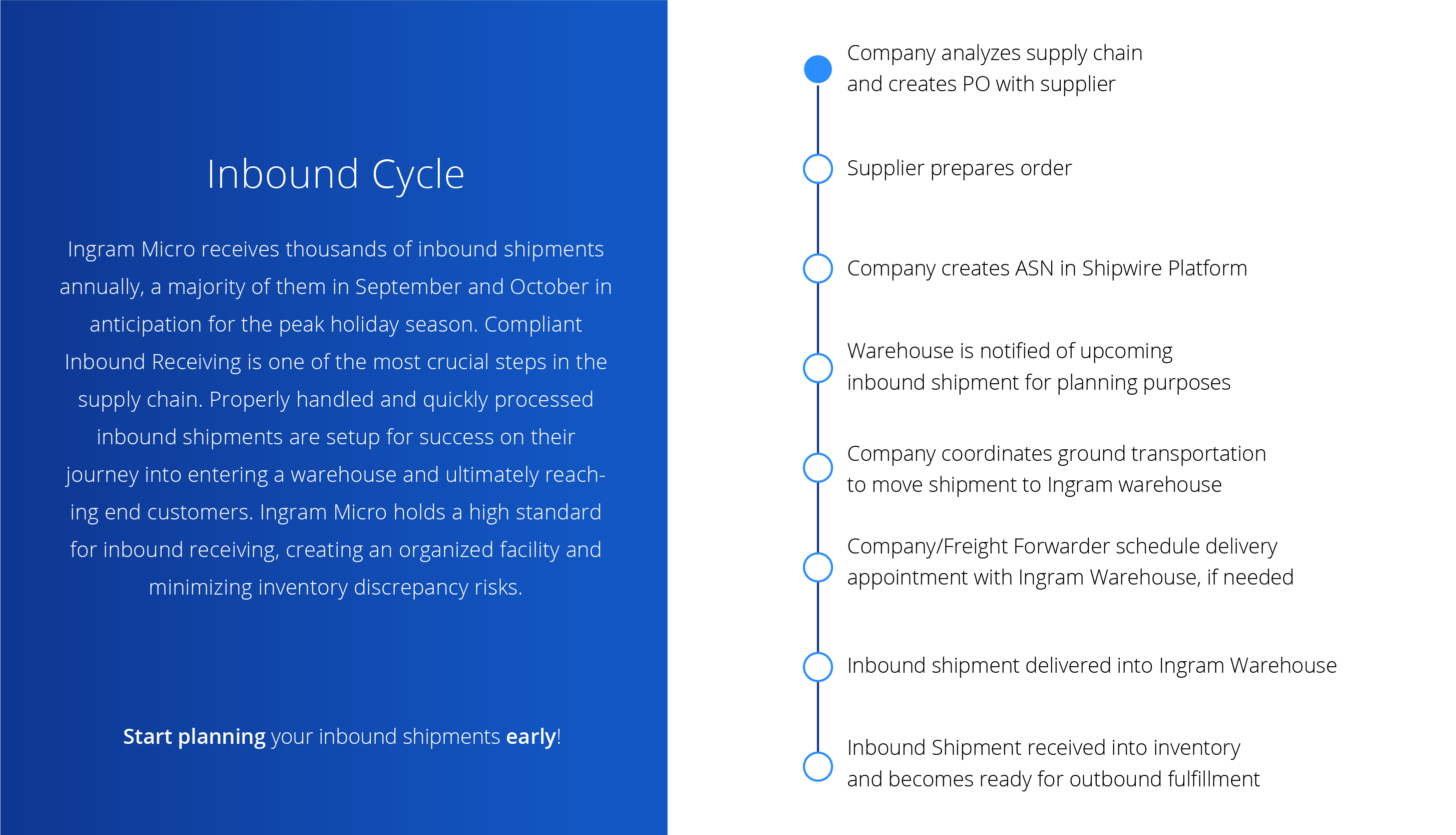 infographic of the inbound cycle