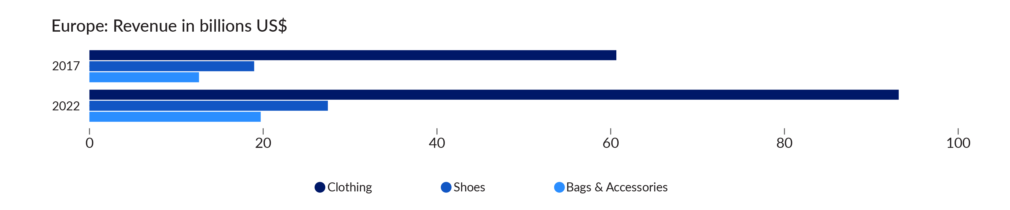 projected online sales of fashion accessories