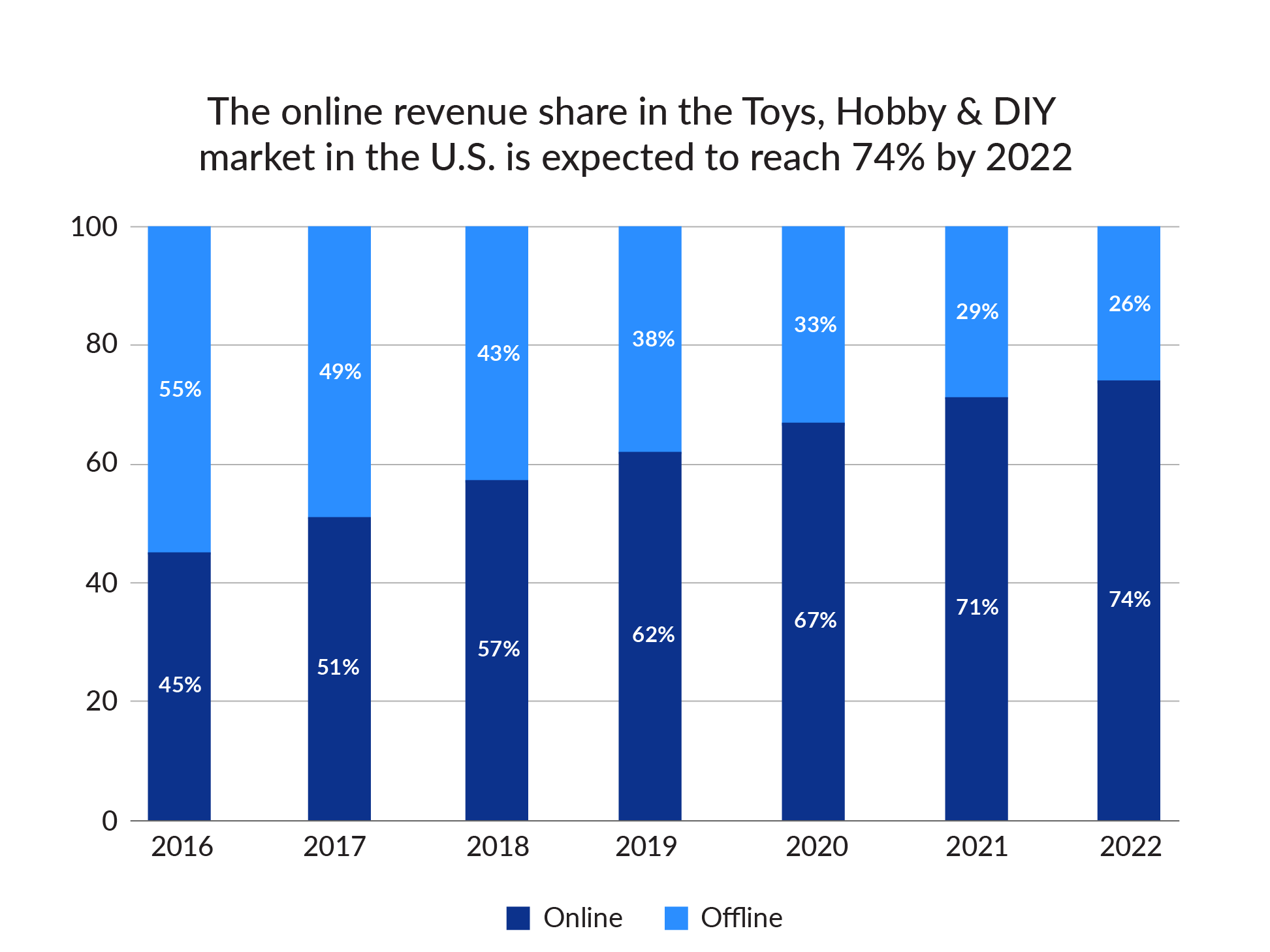 projected revenue share in Toys, Hobby & DIY market in US by 2022