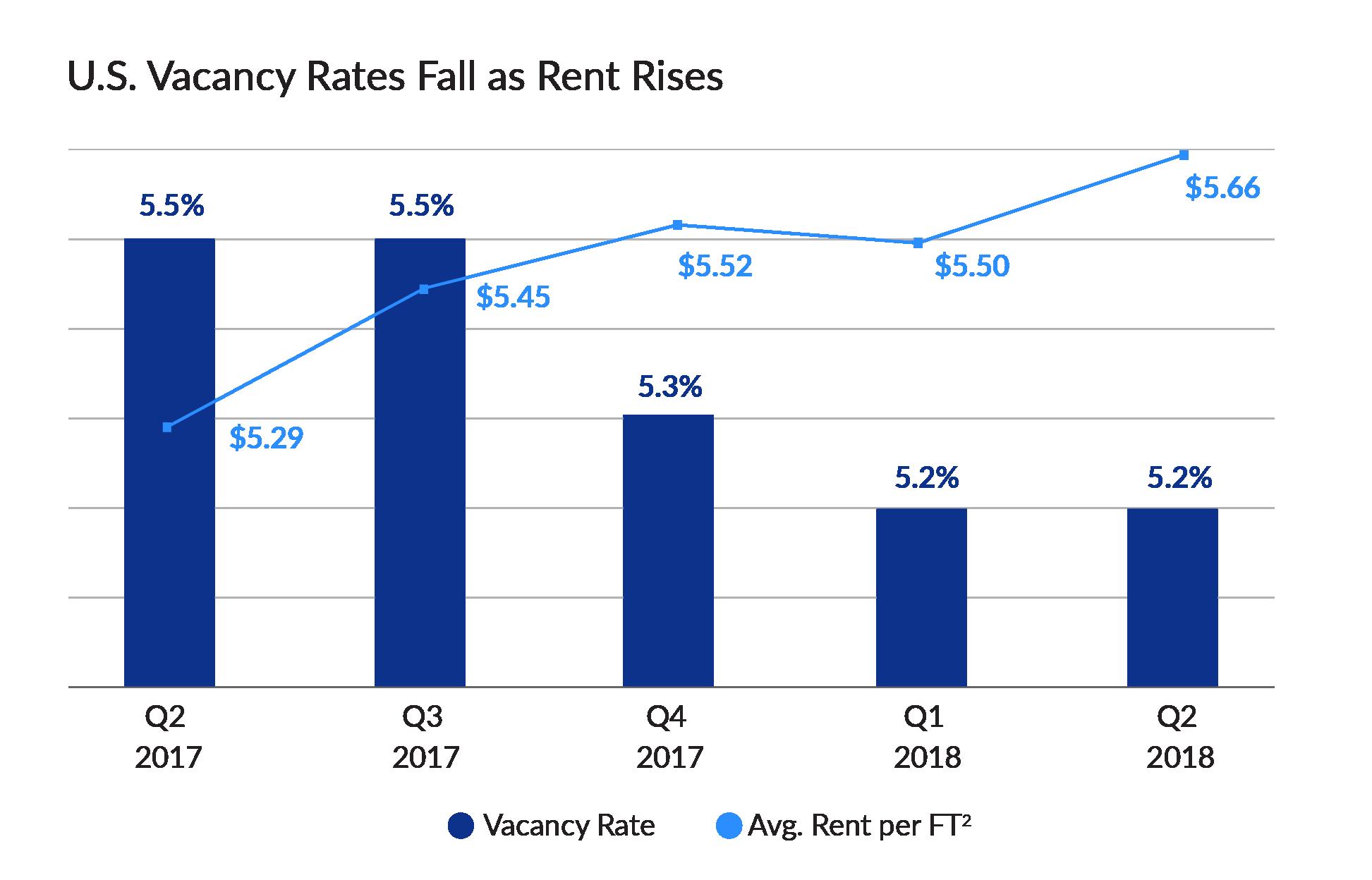 Vacancy Rates Chart