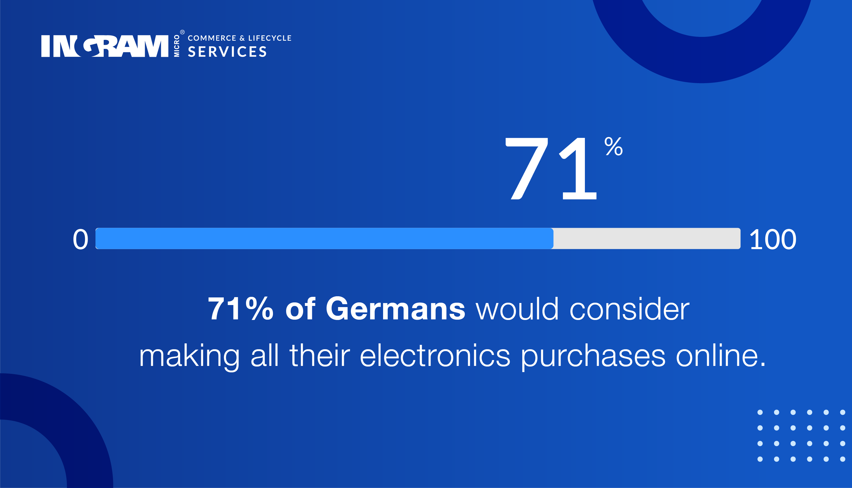 percent of Germans considering online purchases