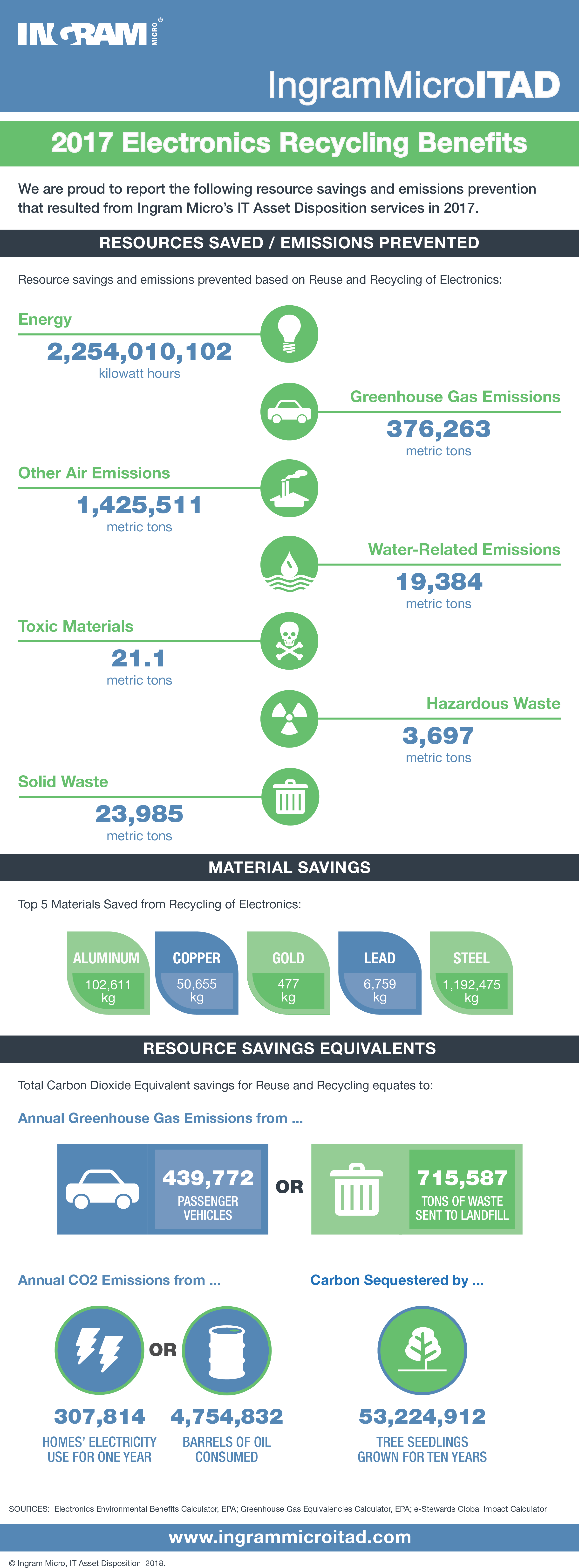 ITAD Earthday infographic