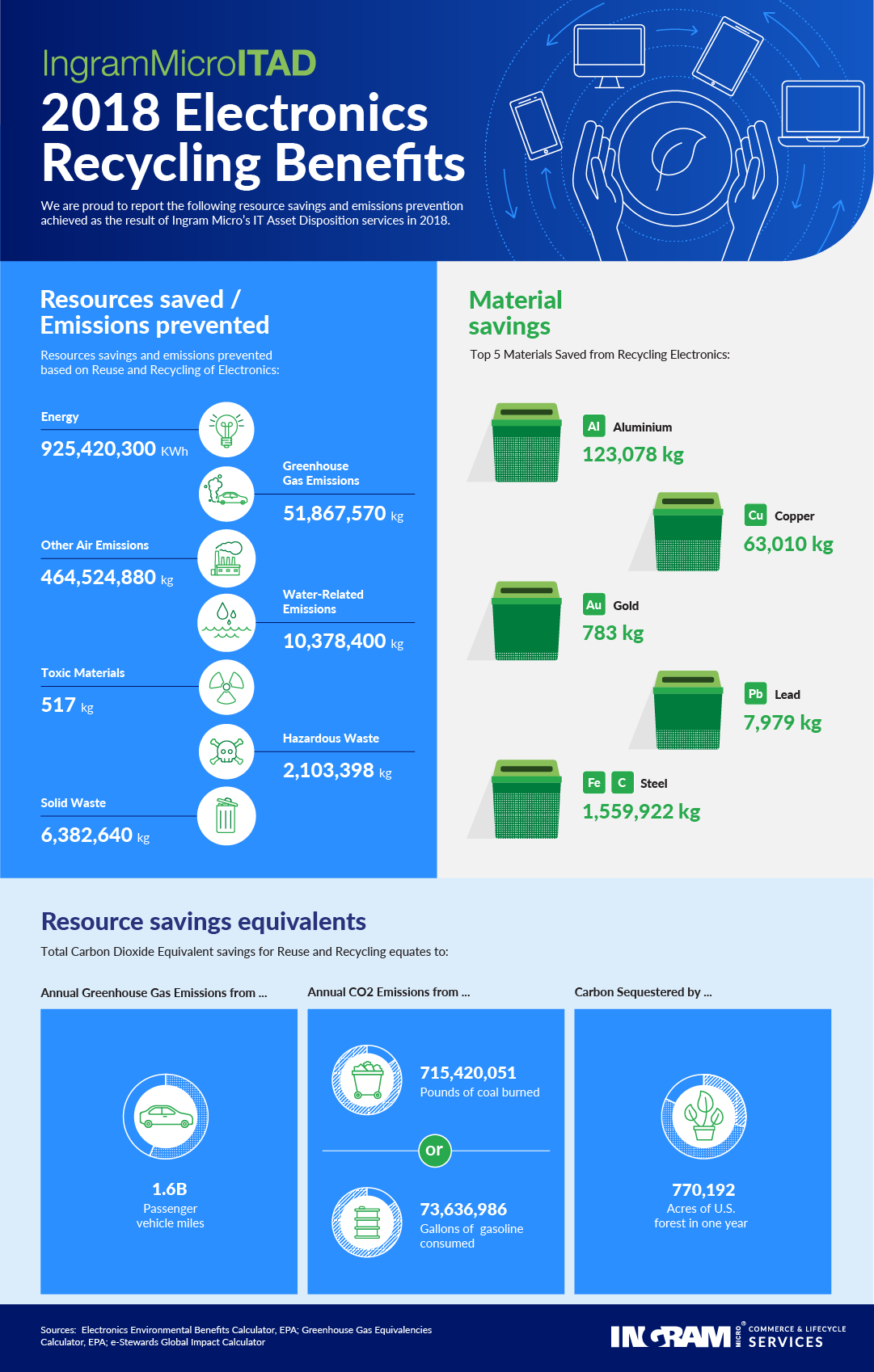 Earth Day 2019 infographic