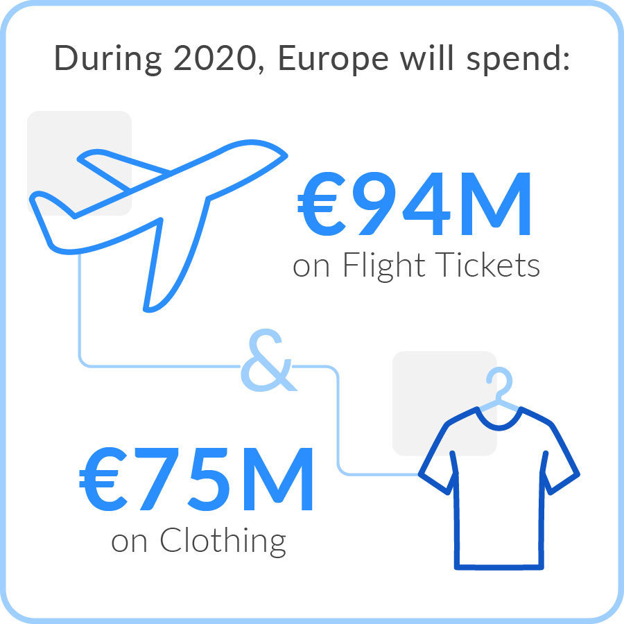 Europe Ecommerce Spending Trends