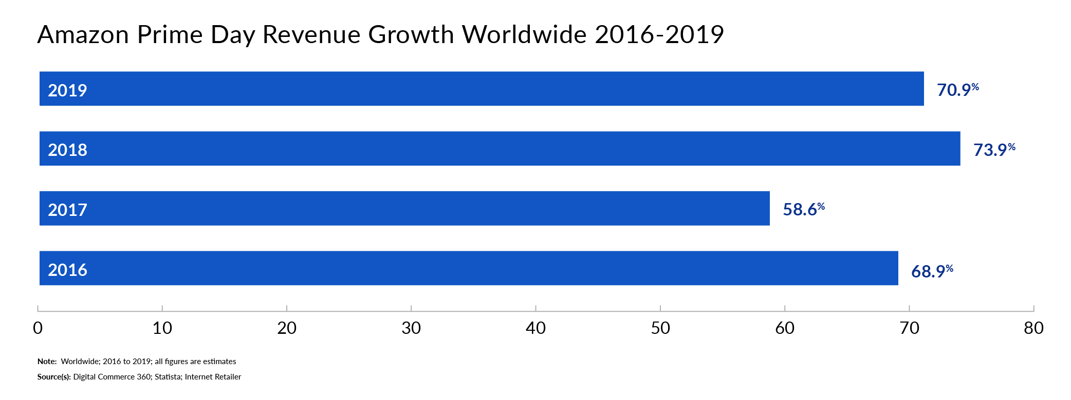 Amazon Prime Day Growth