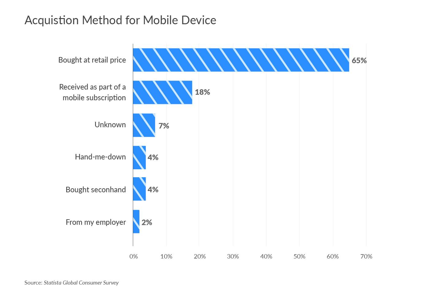 Acquisition Method for Mobile Device