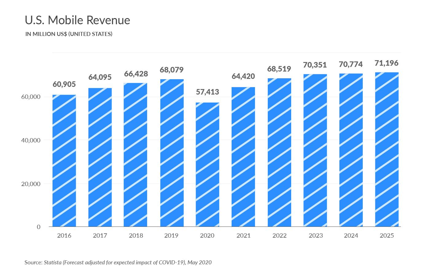 U.S. Mobile Revenue