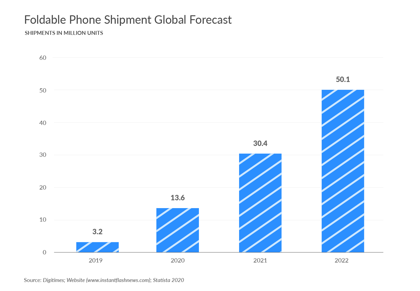 Foldable Phone Shipment Global Forecast