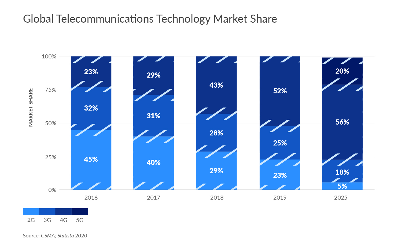 Global Telecommunications Technology Market Share