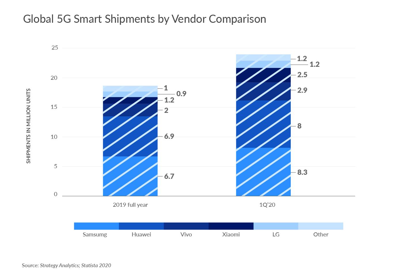 Global 5G Smart Shipments by Vendor Comparison