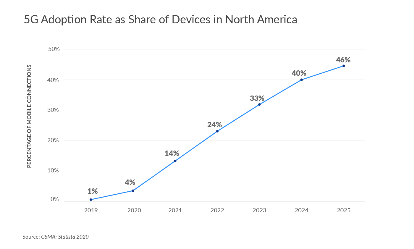 5G Adoption Rate as Share of Devices in North America