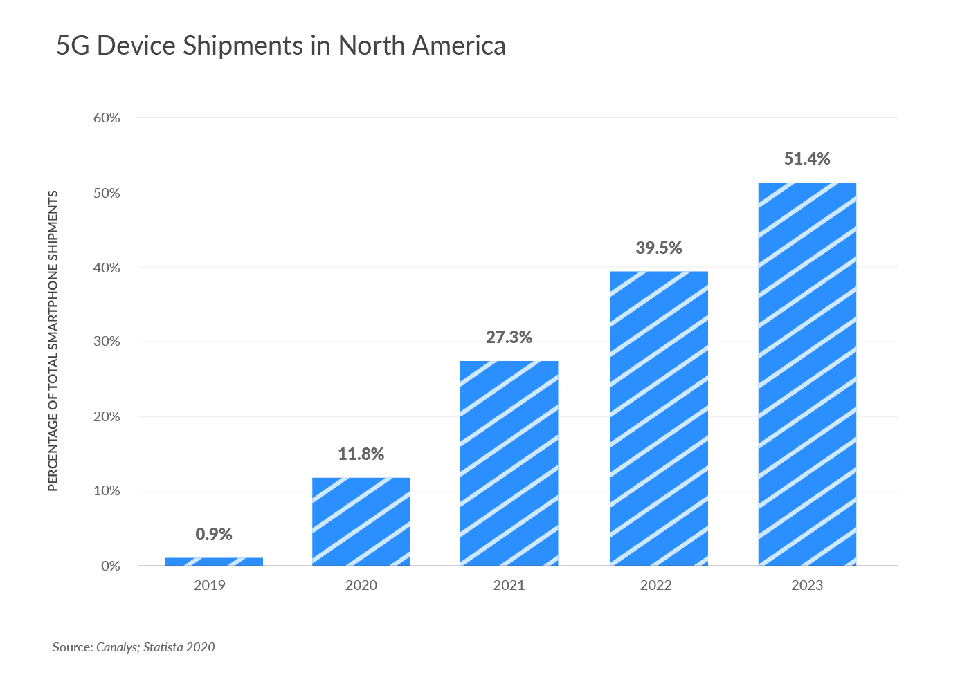5G Device Shipments in North America