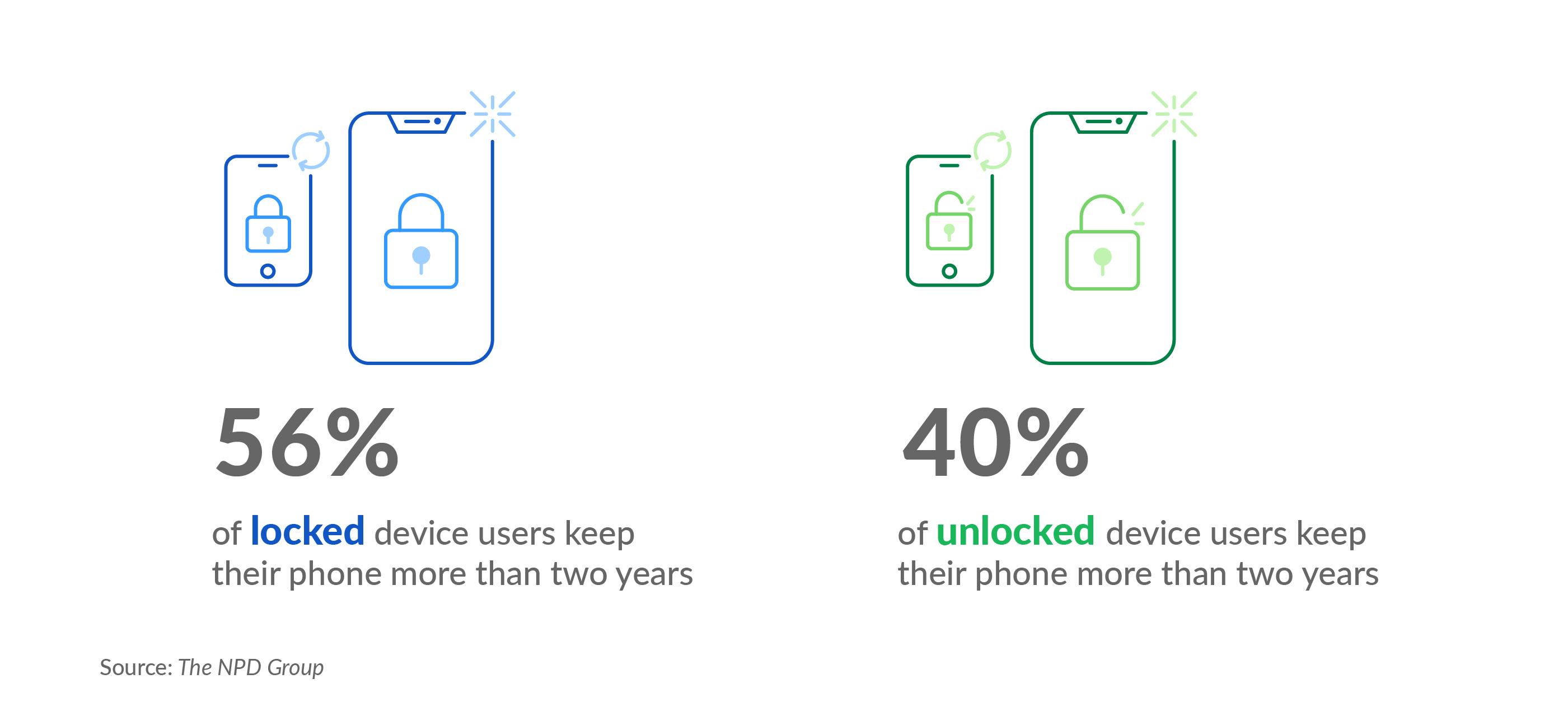 Locked vs Unlocked Devices