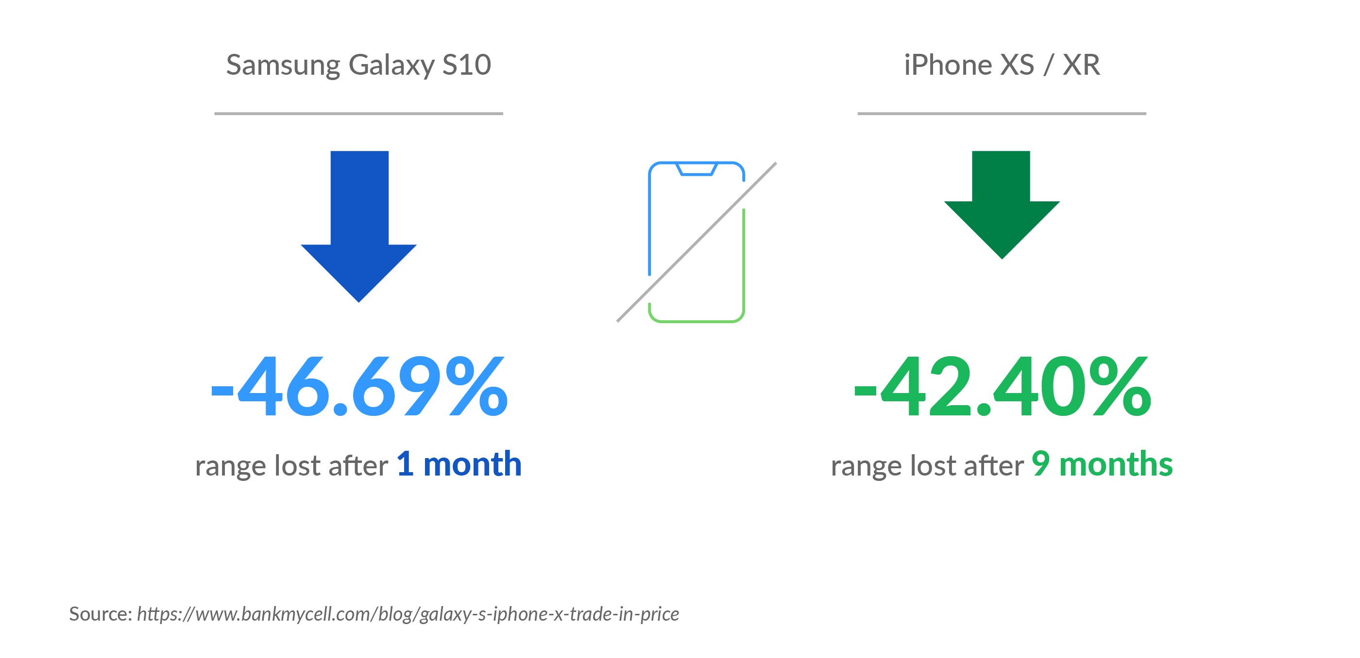 Depreciating Values of Mobile Devices