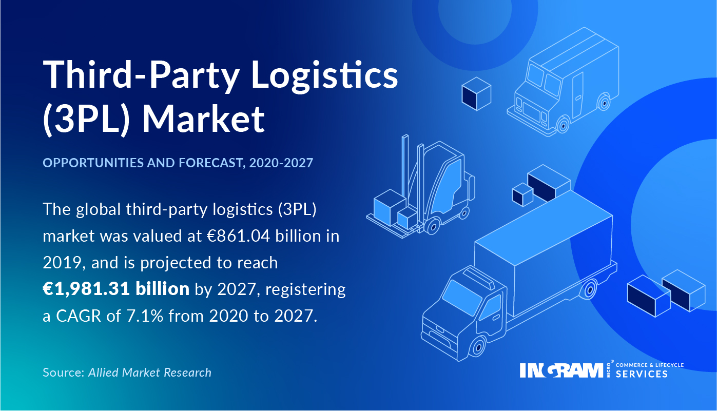 3PL market opportunities and forecast, 2020-2027