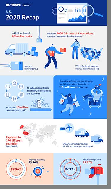 2020 U.S. Recap Infographic