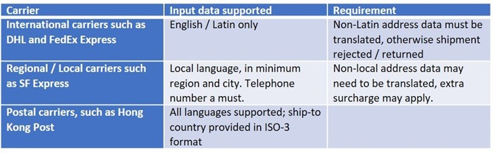 Carrier language requirements